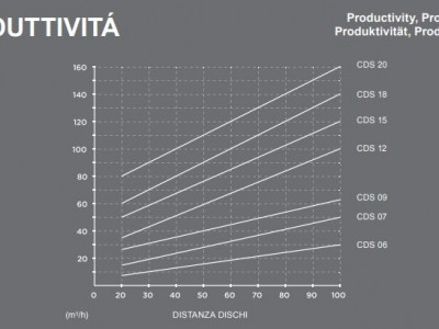 CDS12 Seperatorschaufel Baggerklasse 10-15 Tonnen