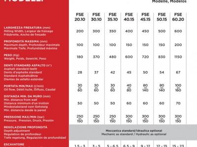 FSE60.20 Felsfräse - Baggerfräse 15-23 To Klasse